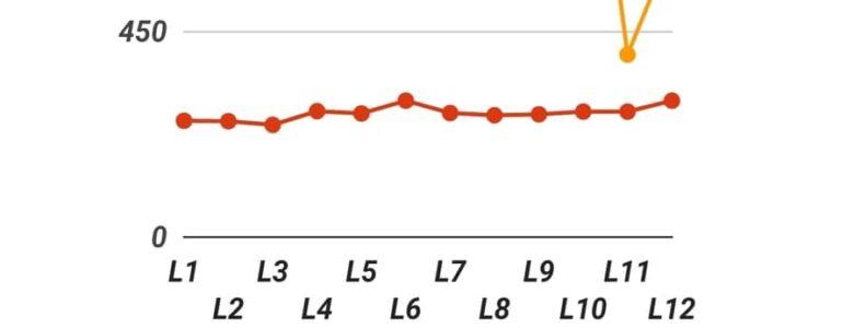 Iunie 2020: pretul mediu din Pitesti a scazut cu 0,5%